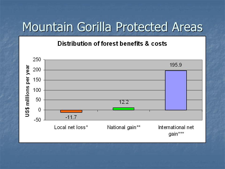 Mountain Gorilla Protected Areas