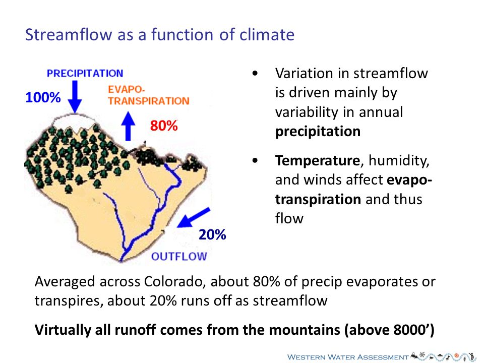 Variation in streamflow is driven mainly by variability in annual precipitation Temperature, humidity, and winds affect evapo- transpiration and thus flow Streamflow as a function of climate Averaged across Colorado, about 80% of precip evaporates or transpires, about 20% runs off as streamflow Virtually all runoff comes from the mountains (above 8000) 100% 80% 20%