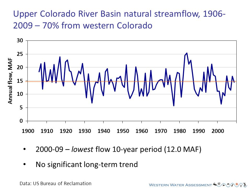 Upper Colorado River Basin natural streamflow, 1906- 2009 – 70% from western Colorado 0 5 10 15 20 25 30 19001910192019301940195019601970198019902000 Annual flow, MAF 2000-09 – lowest flow 10-year period (12.0 MAF) No significant long-term trend Data: US Bureau of Reclamation