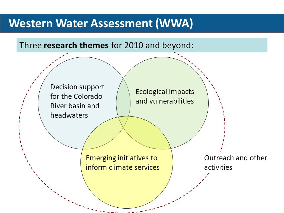Who we are - Western Water Assessment Western Water Assessment (WWA) Decision support for the Colorado River basin and headwaters Emerging initiatives to inform climate services Ecological impacts and vulnerabilities Three research themes for 2010 and beyond: Outreach and other activities