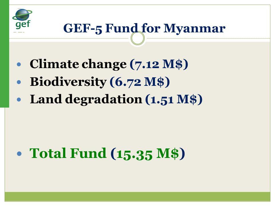Climate change (7.12 M$) Biodiversity (6.72 M$) Land degradation (1.51 M$) Total Fund (15.35 M$) GEF-5 Fund for Myanmar