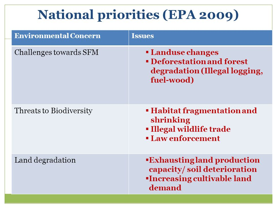 Environmental ConcernIssues Challenges towards SFM Landuse changes Deforestation and forest degradation (Illegal logging, fuel-wood) Threats to Biodiv