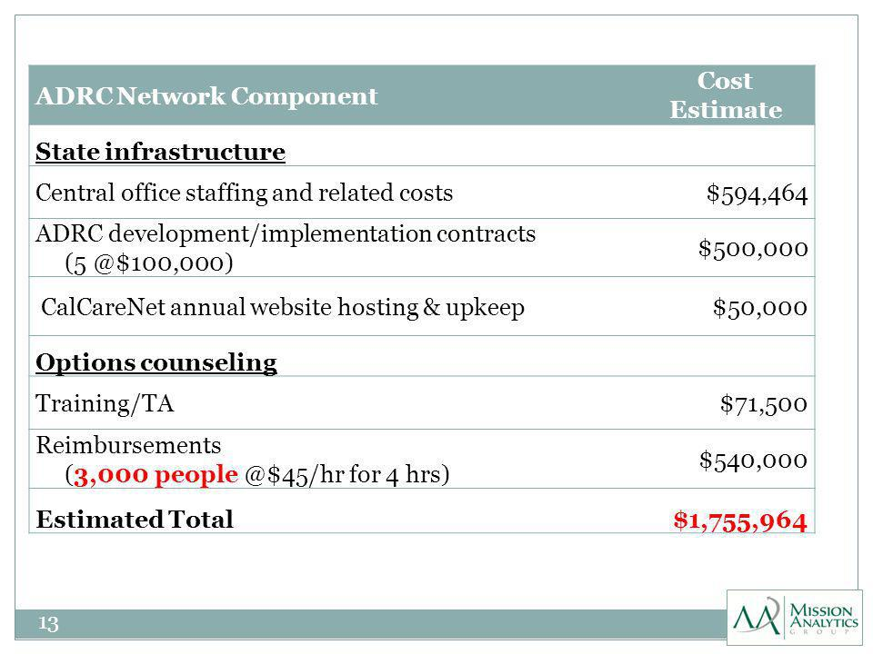 13 ADRC Network Component Cost Estimate State infrastructure Central office staffing and related costs$594,464 ADRC development/implementation contracts (5 @$100,000) $500,000 CalCareNet annual website hosting & upkeep$50,000 Options counseling Training/TA$71,500 Reimbursements (3,000 people @$45/hr for 4 hrs) $540,000 Estimated Total$1,755,964