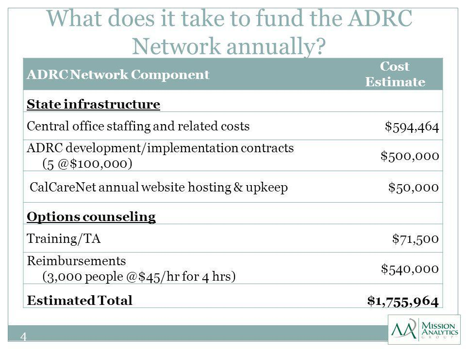 What does it take to fund the ADRC Network annually.