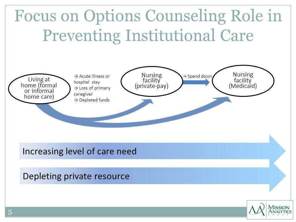 Focus on Options Counseling Role in Preventing Institutional Care 5 Nursing facility (Medicaid) Nursing facility (private-pay) Increasing level of care need Living at home (formal or informal home care) Spend down Acute illness or hospital stay Loss of primary caregiver Depleted funds Depleting private resource
