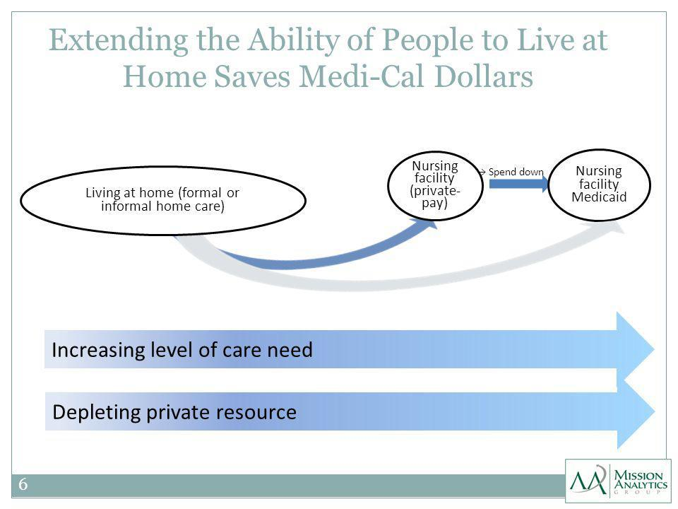 Extending the Ability of People to Live at Home Saves Medi-Cal Dollars 6 Nursing facility Medicaid Nursing facility (private- pay) Living at home (formal or informal home care) Spend down Increasing level of care need Depleting private resource
