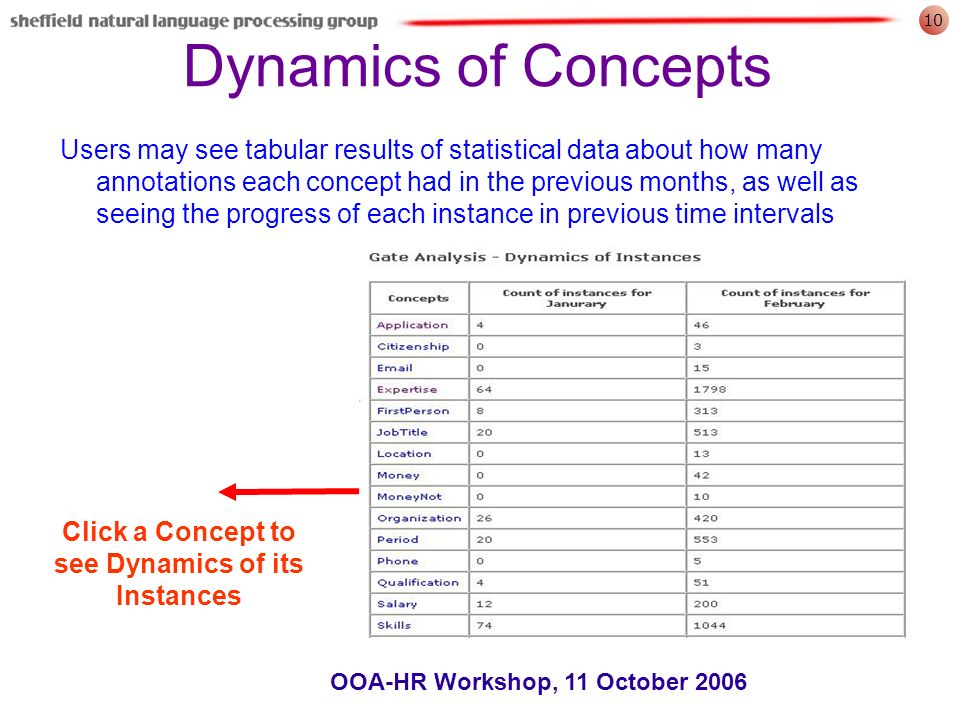 10 OOA-HR Workshop, 11 October 2006 Dynamics of Concepts Users may see tabular results of statistical data about how many annotations each concept had in the previous months, as well as seeing the progress of each instance in previous time intervals Click a Concept to see Dynamics of its Instances