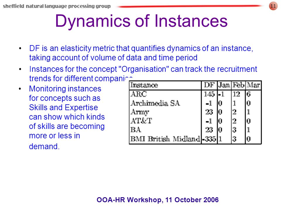 11 OOA-HR Workshop, 11 October 2006 Dynamics of Instances DF is an elasticity metric that quantifies dynamics of an instance, taking account of volume of data and time period Instances for the concept Organisation can track the recruitment trends for different companies.