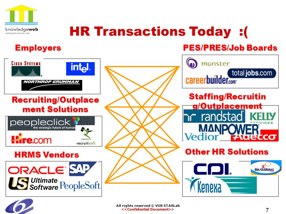 All rights reserved © VUB STARLab Confidential Document > 7 HR Transactions Today :( Employers Recruiting/Outplace ment Solutions HRMS Vendors PES/PRES/Job Boards Staffing/Recruitin g/Outplacement Other HR Solutions