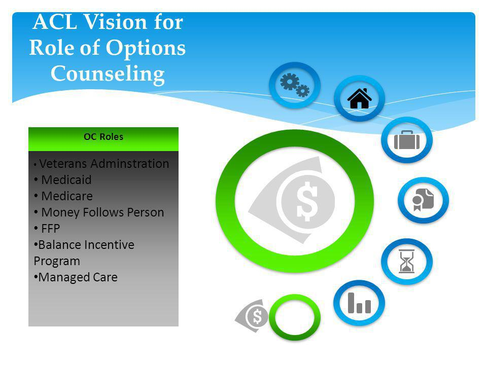 ACL Vision for Role of Options Counseling OC Roles Veterans Adminstration Medicaid Medicare Money Follows Person FFP Balance Incentive Program Managed Care