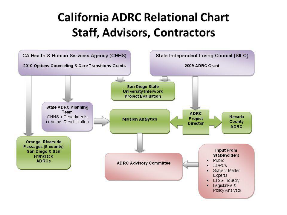 California ADRC Relational Chart Staff, Advisors, Contractors