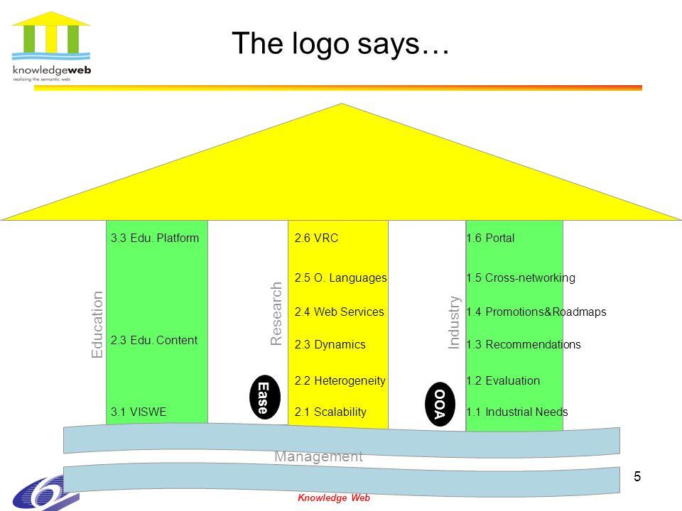 5 The logo says… Knowledge Web 2.1 Scalability 2.2 Heterogeneity 2.3 Dynamics 2.4 Web Services 2.6 VRC 2.5 O.