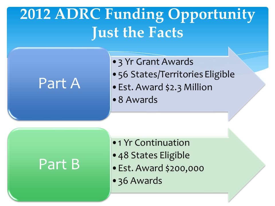 2012 ADRC Funding Opportunity Just the Facts 3 Yr Grant Awards 56 States/Territories Eligible Est.