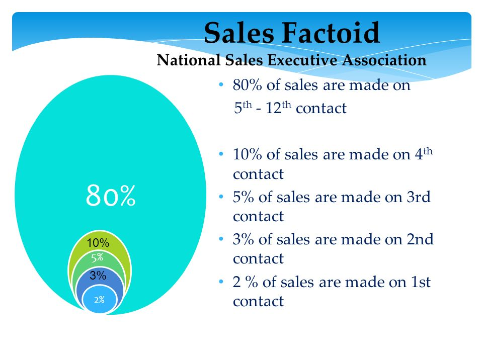 Sales Factoid National Sales Executive Association 80% of sales are made on 5 th - 12 th contact 10% of sales are made on 4 th contact 5% of sales are made on 3rd contact 3% of sales are made on 2nd contact 2 % of sales are made on 1st contact 80% 10% 5% 3% 2%