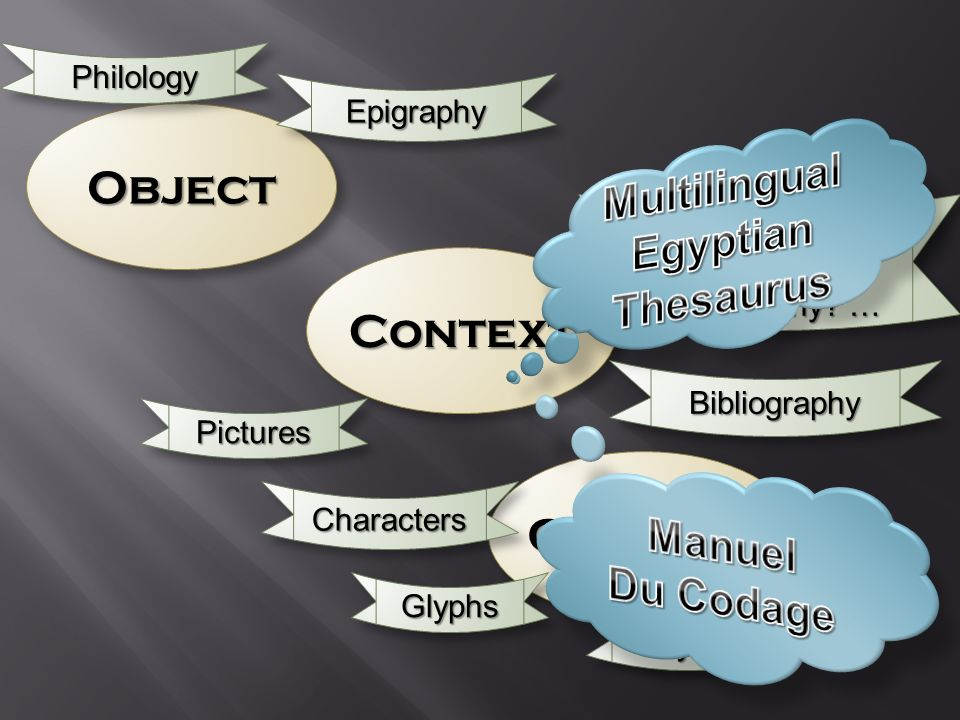 ObjectObject ContextContext ContentContent PhilologyPhilology EpigraphyEpigraphy Where.