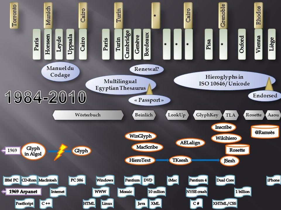 Manuel du Codage Wörterbuch Renewal? Multilingual Egyptian Thesaurus « Passport » Beinlich 1969 Hieroglyphs in ISO 10646 / Unicode Hieroglyphs in ISO