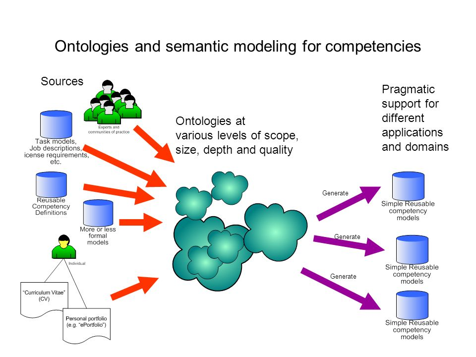 Generate Ontologies and semantic modeling for competencies Pragmatic support for different applications and domains Sources Ontologies at various levels of scope, size, depth and quality