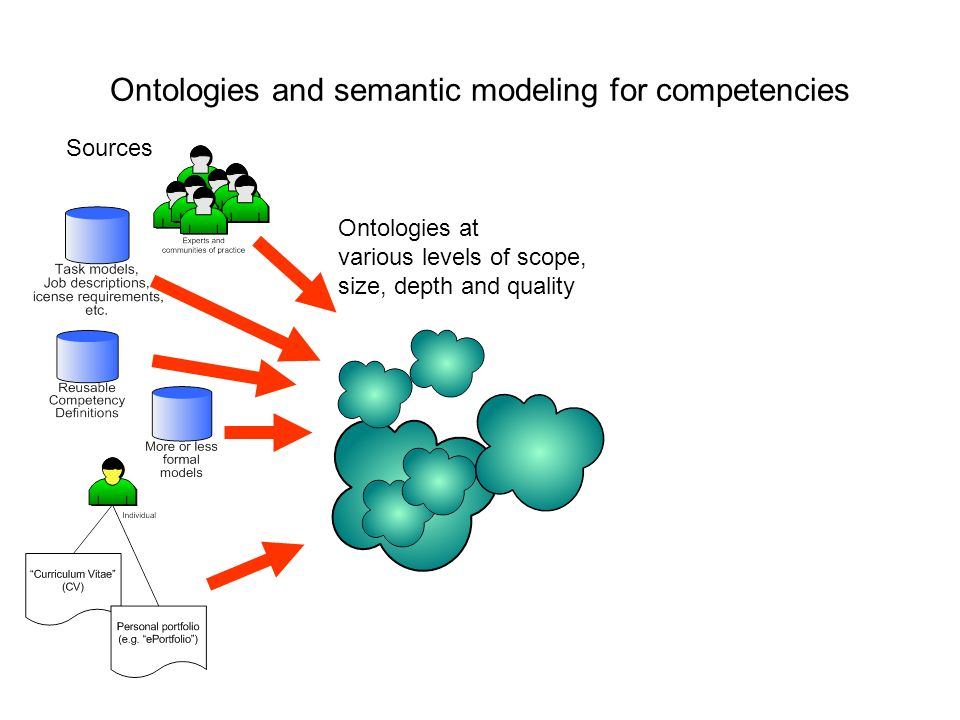 Ontologies and semantic modeling for competencies Sources Ontologies at various levels of scope, size, depth and quality