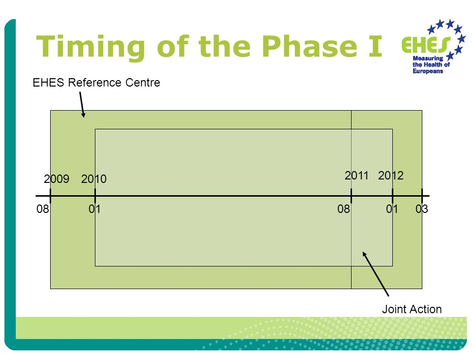 Timing of the Phase I 2009 2011 08 01 EHES Reference Centre Joint Action 2010 2012 03