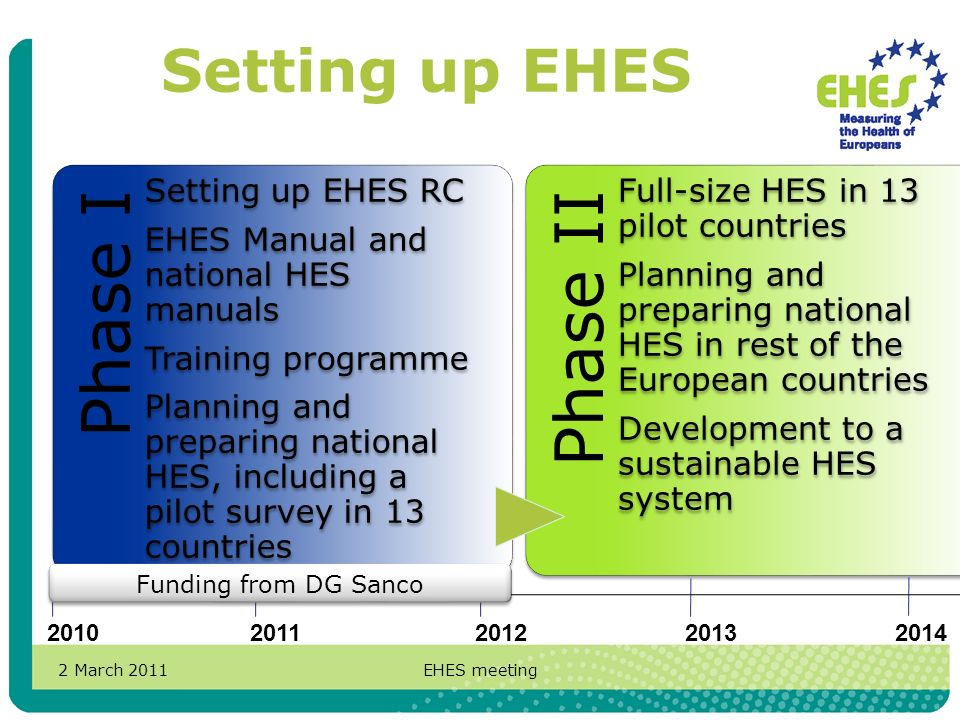 2 March 2011EHES meeting Setting up EHES Phase I Setting up EHES RC EHES Manual and national HES manuals Training programme Planning and preparing national HES, including a pilot survey in 13 countries Phase II Full-size HES in 13 pilot countries Planning and preparing national HES in rest of the European countries Development to a sustainable HES system 20102014201320122011 Funding from DG Sanco