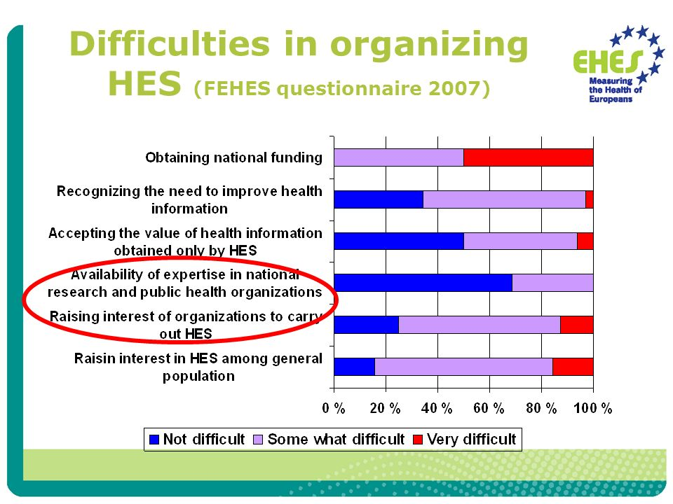 Difficulties in organizing HES (FEHES questionnaire 2007)