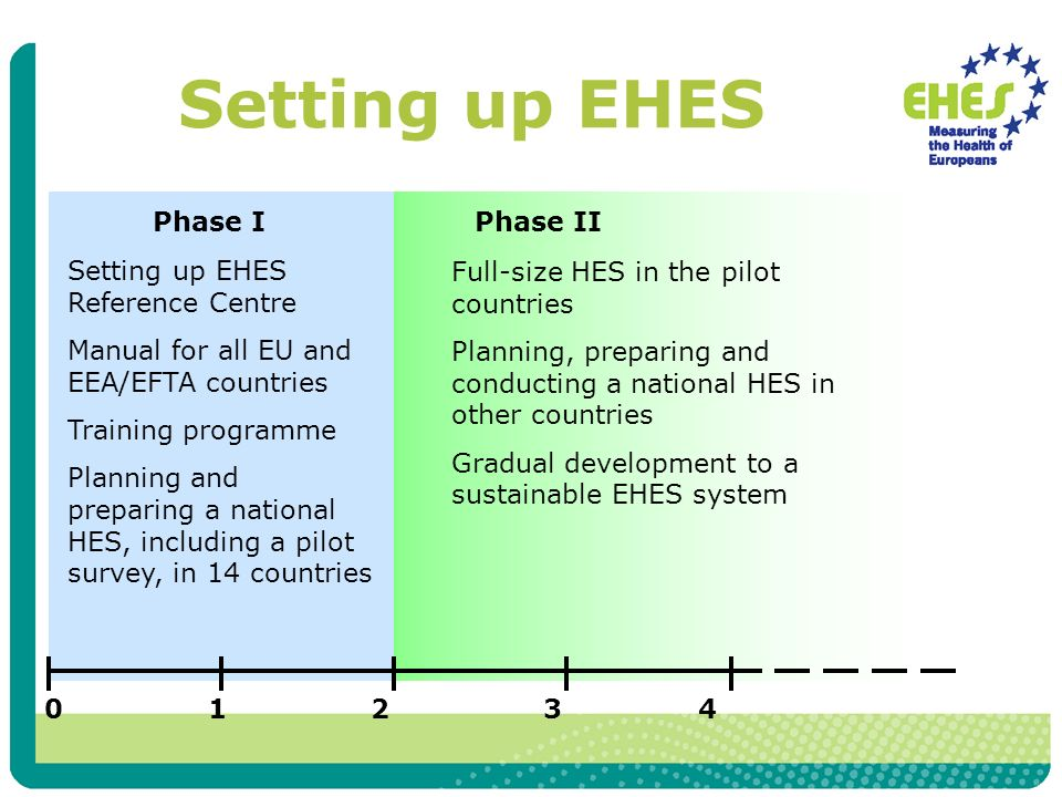Setting up EHES Phase IPhase II Setting up EHES Reference Centre Manual for all EU and EEA/EFTA countries Training programme Planning and preparing a