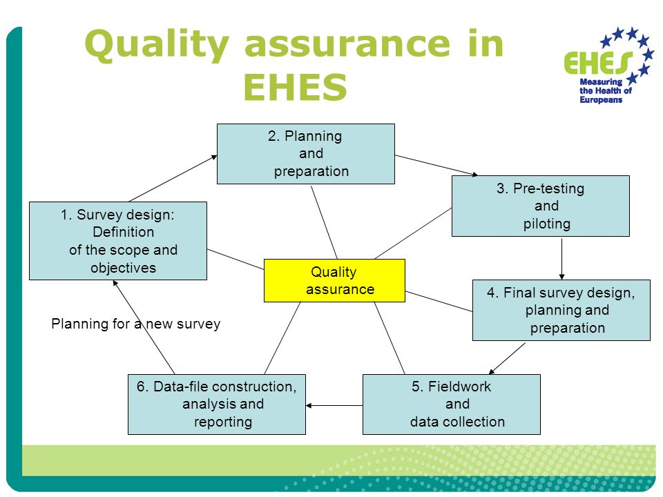 Quality assurance in EHES 1. Survey design: Definition of the scope and objectives 6.