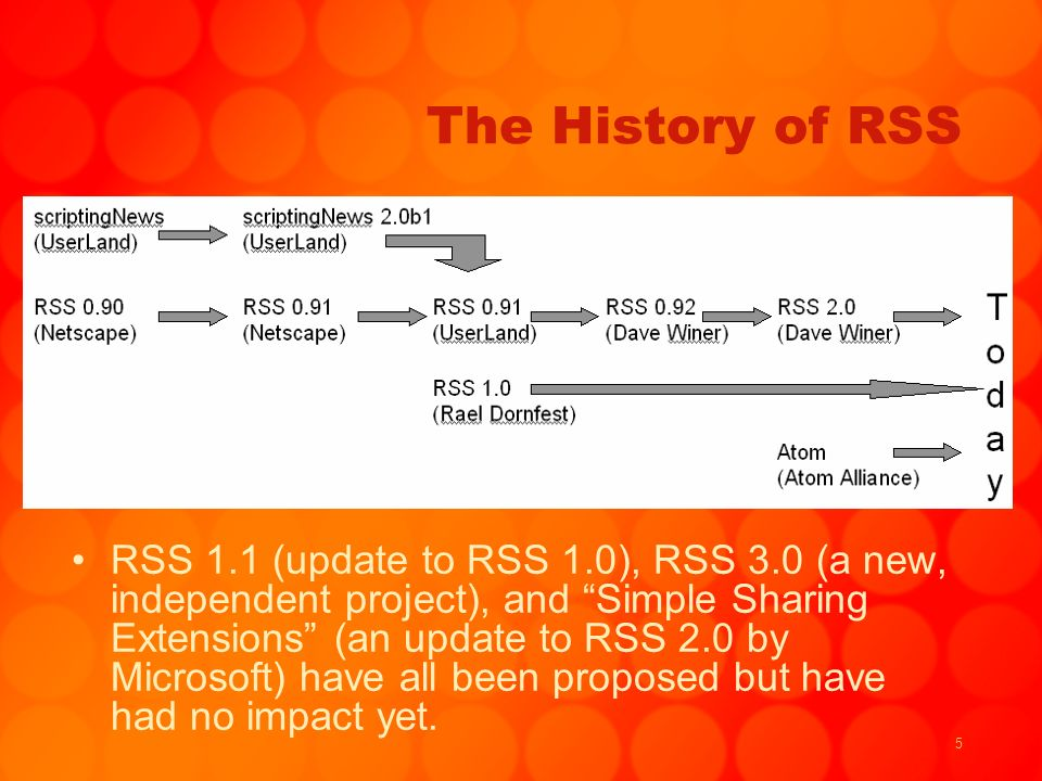 5 The History of RSS RSS 1.1 (update to RSS 1.0), RSS 3.0 (a new, independent project), and Simple Sharing Extensions (an update to RSS 2.0 by Microso