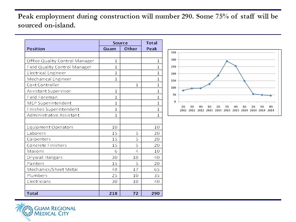 Peak employment during construction will number 290. Some 75% of staff will be sourced on-island.