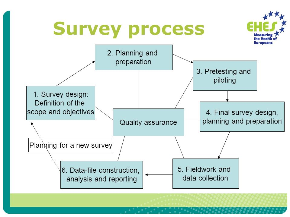 1. Survey design: Definition of the scope and objectives 2.