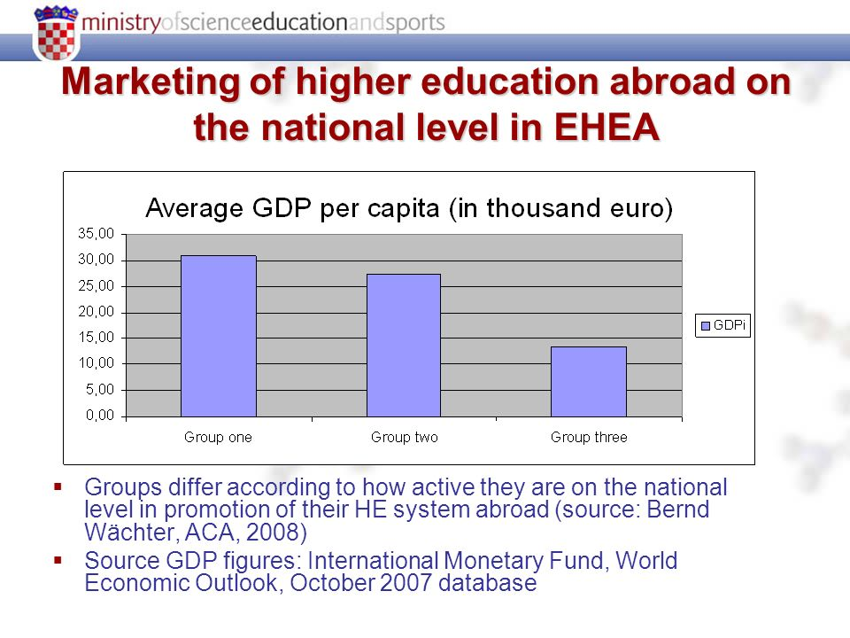 Marketing of higher education abroad on the national level in EHEA Groups differ according to how active they are on the national level in promotion of their HE system abroad (source: Bernd Wächter, ACA, 2008) Source GDP figures: International Monetary Fund, World Economic Outlook, October 2007 database