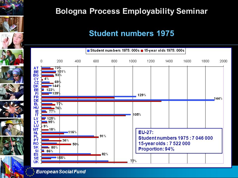 European Social Fund Bologna Process Employability Seminar Student numbers 1975 EU-27: Student numbers 1975 : year olds : Proportion: 94%
