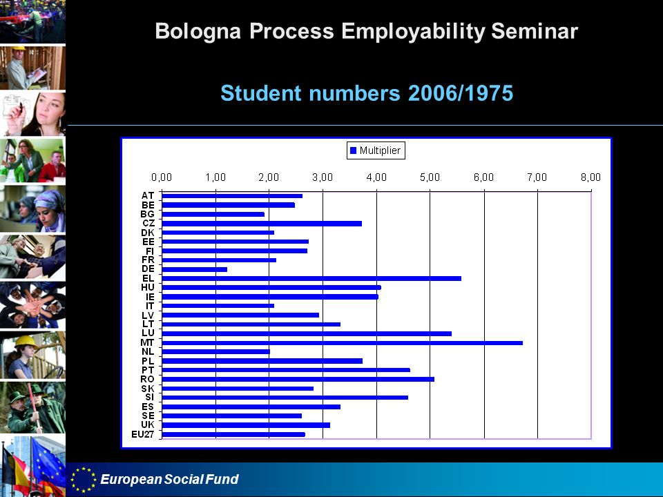 European Social Fund Bologna Process Employability Seminar Student numbers 2006/1975