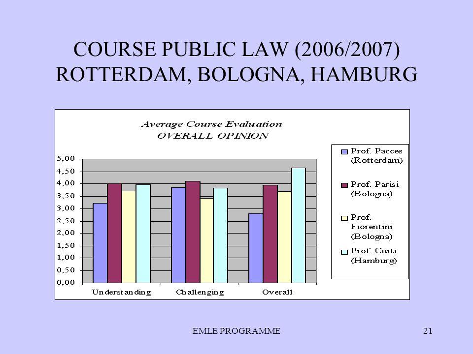 EMLE PROGRAMME21 COURSE PUBLIC LAW (2006/2007) ROTTERDAM, BOLOGNA, HAMBURG