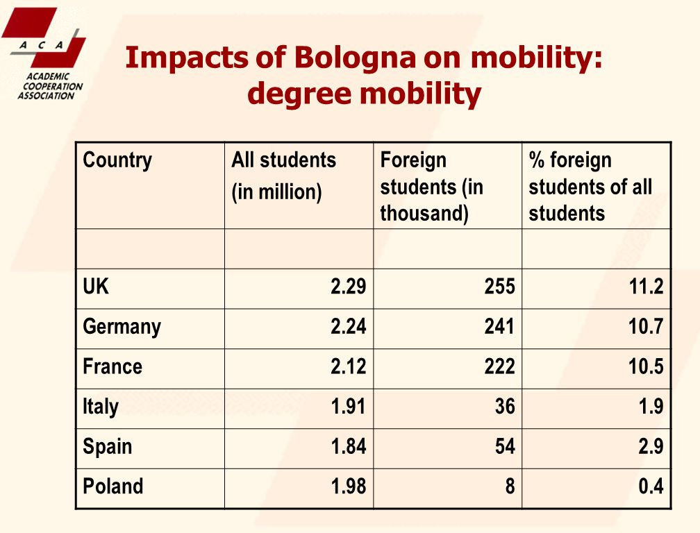 Impacts of Bologna on mobility: degree mobility CountryAll students (in million) Foreign students (in thousand) % foreign students of all students UK2.2925511.2 Germany2.2424110.7 France2.1222210.5 Italy1.91361.9 Spain1.84542.9 Poland1.9880.4
