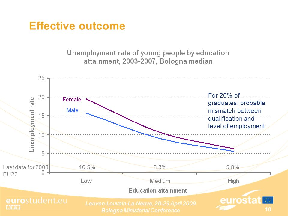 Leuven-Louvain-La-Neuve, April 2009 Bologna Ministerial Conference 10 Effective outcome For 20% of graduates: probable mismatch between qualification and level of employment Last data for 2008 EU %5.8%8.3%