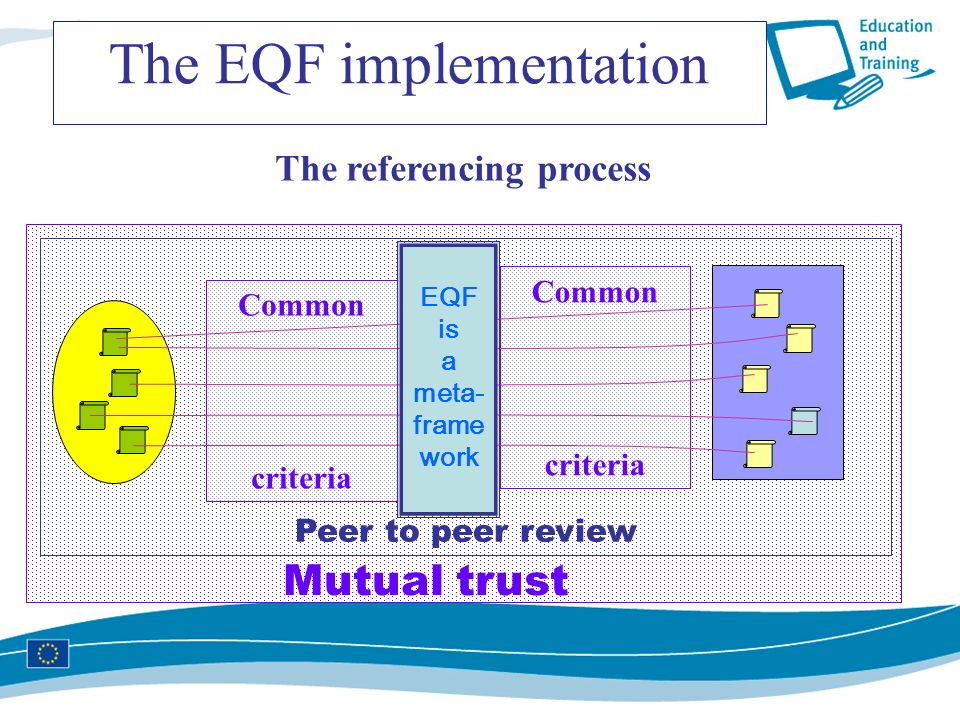 Peer to peer review Common criteria Common criteria The referencing process Mutual trust EQF is a meta- frame work The EQF implementation