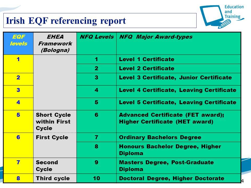 24 Irish EQF referencing report EQF levels EHEA Framework (Bologna) NFQ LevelsNFQ Major Award-types 11Level 1 Certificate 2Level 2 Certificate 23Level