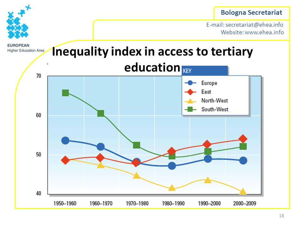 E-mail: secretariat@ehea.info Website: www.ehea.info Bologna Secretariat Inequality index in access to tertiary education 18