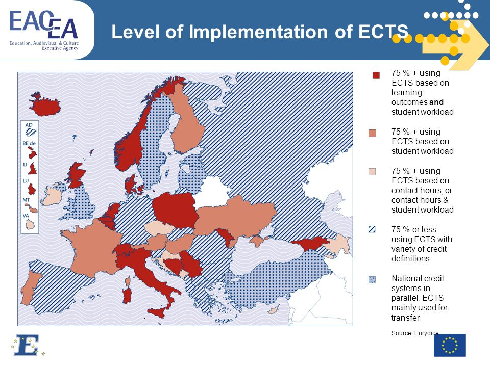 Level of Implementation of ECTS % + using ECTS based on learning outcomes and student workload 75 % + using ECTS based on student workload 75 % + using ECTS based on contact hours, or contact hours & student workload 75 % or less using ECTS with variety of credit definitions National credit systems in parallel.