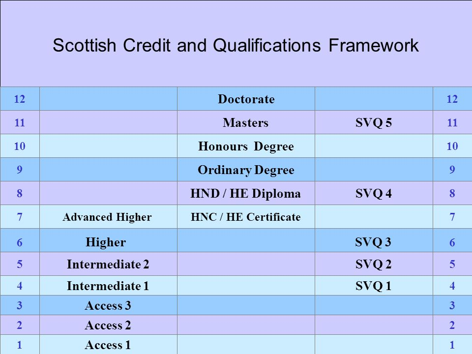 Scottish Credit and Qualifications Framework 11223344 556677889910 11 12 SVQ 3Higher HNC / HE Certificate HND / HE Diploma Ordinary Degree Honours Degree Masters Doctorate 66 Access 1 Access 2 Access 3 Intermediate 1 Intermediate 2 Advanced Higher Higher SVQ 1 SVQ 2 SVQ 4 SVQ 5 SVQ 3