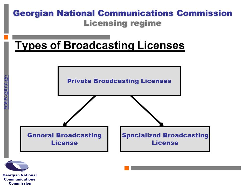 www.gncc.ge Georgian National Communications Commission Georgian National Communications Commission Licensing regime Types of Broadcasting Licenses Private Broadcasting Licenses General Broadcasting License Specialized Broadcasting License