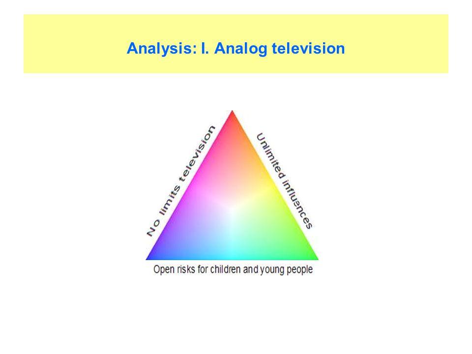 Analysis: I. Analog television