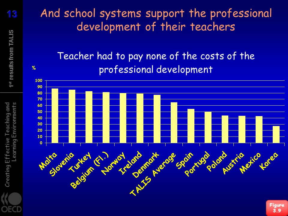 Creating Effective Teaching and Learning Environments 1 st results from TALIS And school systems support the professional development of their teacher