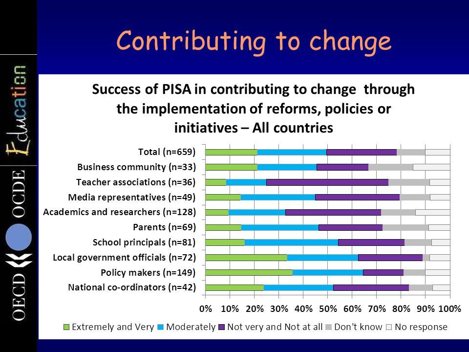 Contributing to change