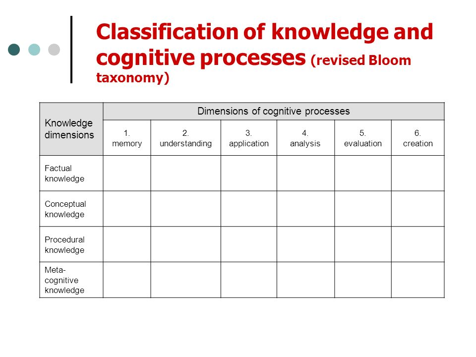 Classification of knowledge and cognitive processes (revised Bloom taxonomy) Knowledge dimensions Dimensions of cognitive processes 1.