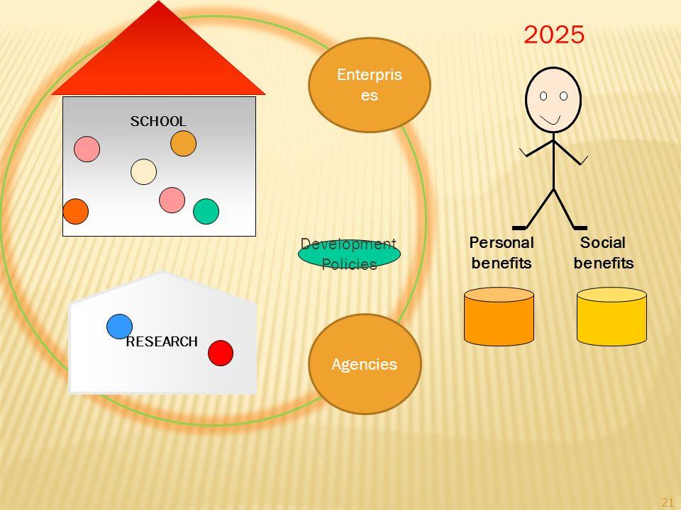 Social benefits Personal benefits RESEARCH SCHOOL Development Policies 2025 21 Agencies Enterpris es