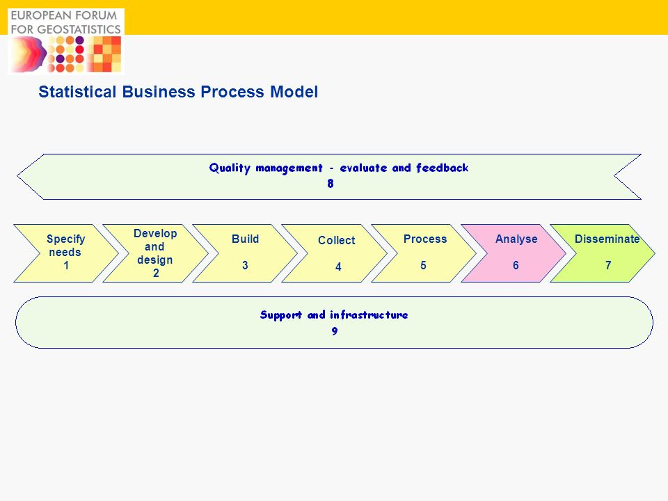 3 Statistical Business Process Model Develop and design 2 Build 3 Collect 4 Process 5 Analyse 6 Disseminate 7 Specify needs 1