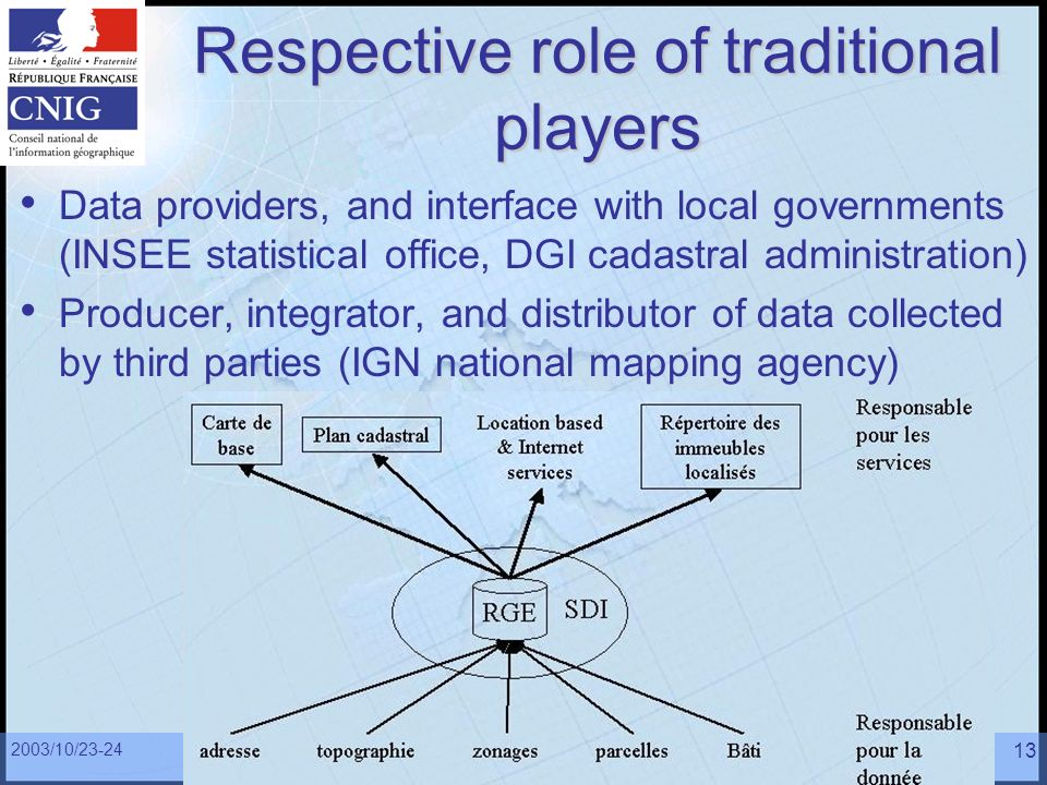 2003/10/23-24 French policies related to GI13 Respective role of traditional players Data providers, and interface with local governments (INSEE stati