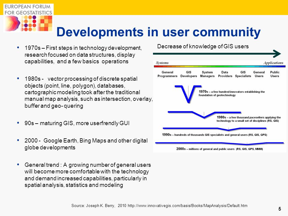 Developments in user community 1970s – First steps in technology development, research focused on data structures, display capabilities, and a few bas